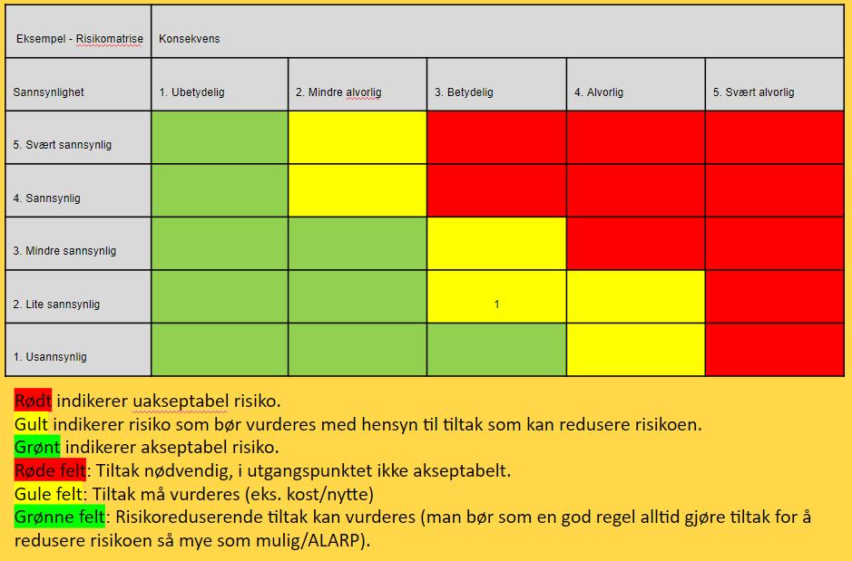 Risikoanalyse SmartDok